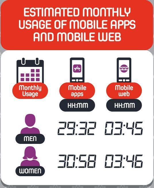 Estimated-Monthly-Usage-Of-Mobile-Apps-And-Mobile-Web