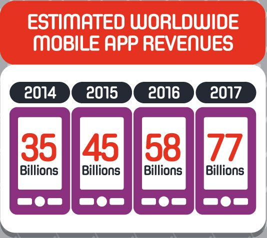 Estimated-Worldwide-Mobile-App-Revenues