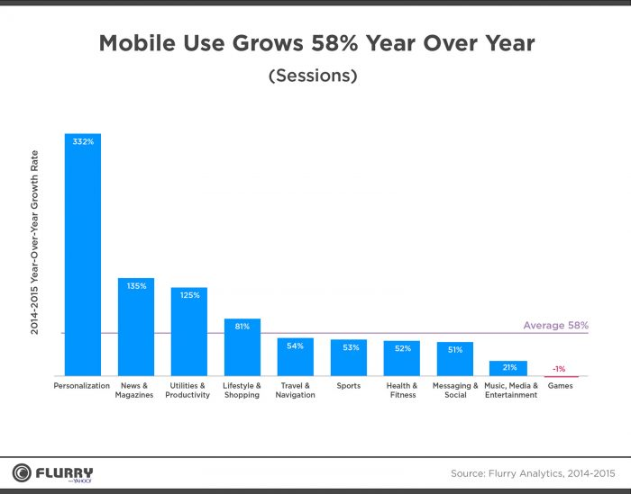 Growth-in-mobile-app-usage-700x549