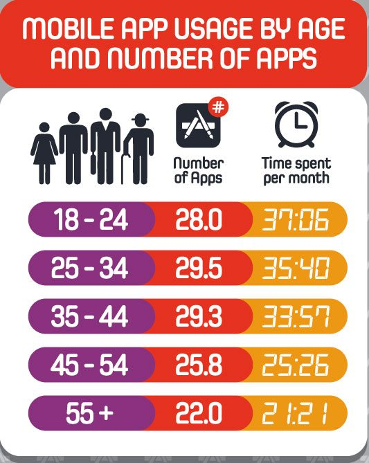 Mobile-App-Useage-By-Age-And-Number-Of-Apps